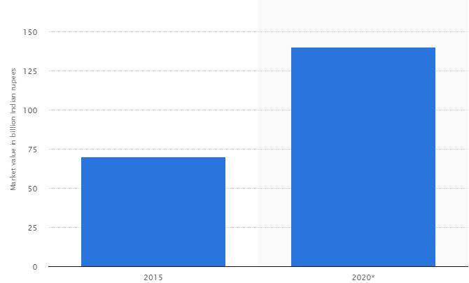Statista Report - Coffee Industry